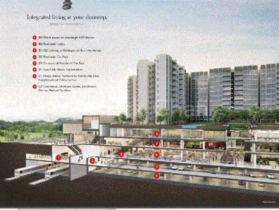 Integrated Development