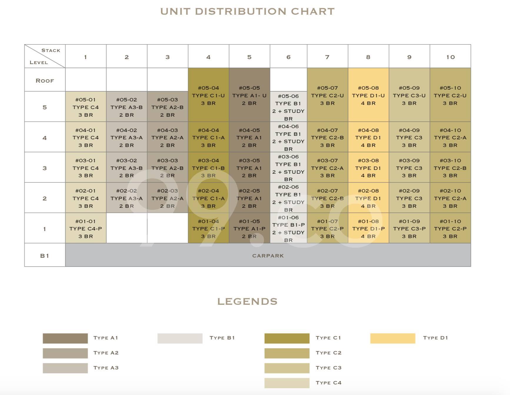 Lattice One elevation chart