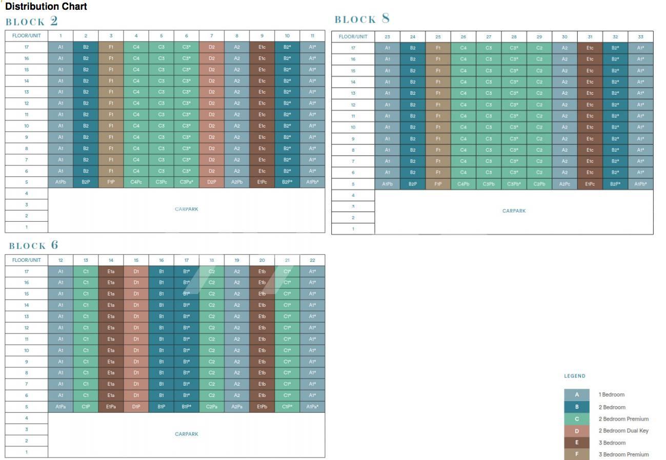 Park Place Residences elevation chart